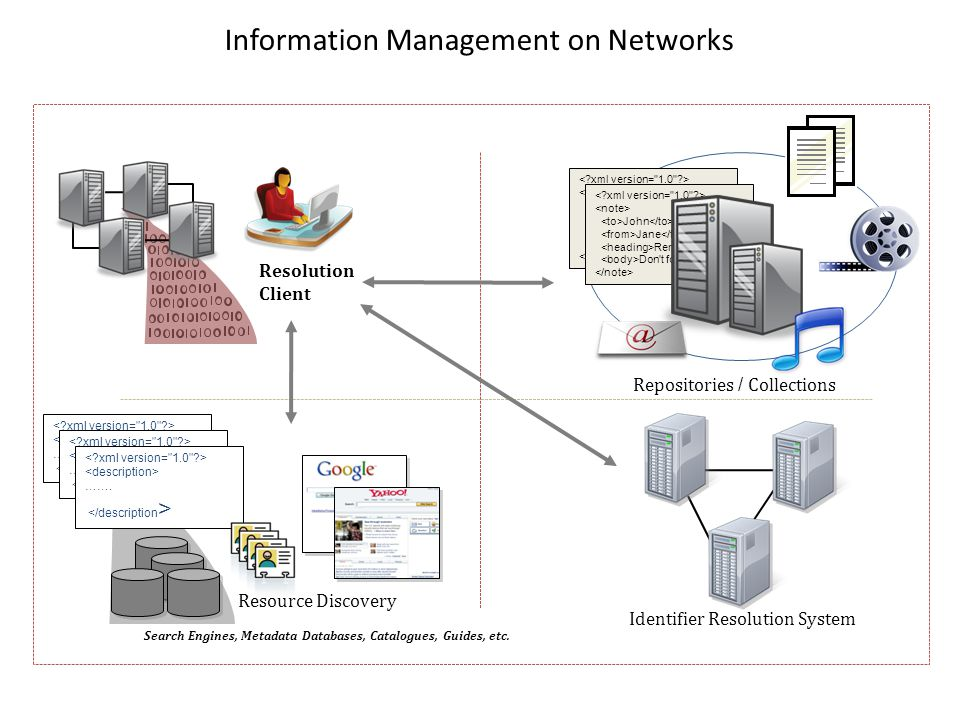 Information Management on Networks Resolution Client Resource Discovery Search Engines, Metadata Databases, Catalogues, Guides, etc. ……. ……. ……. John