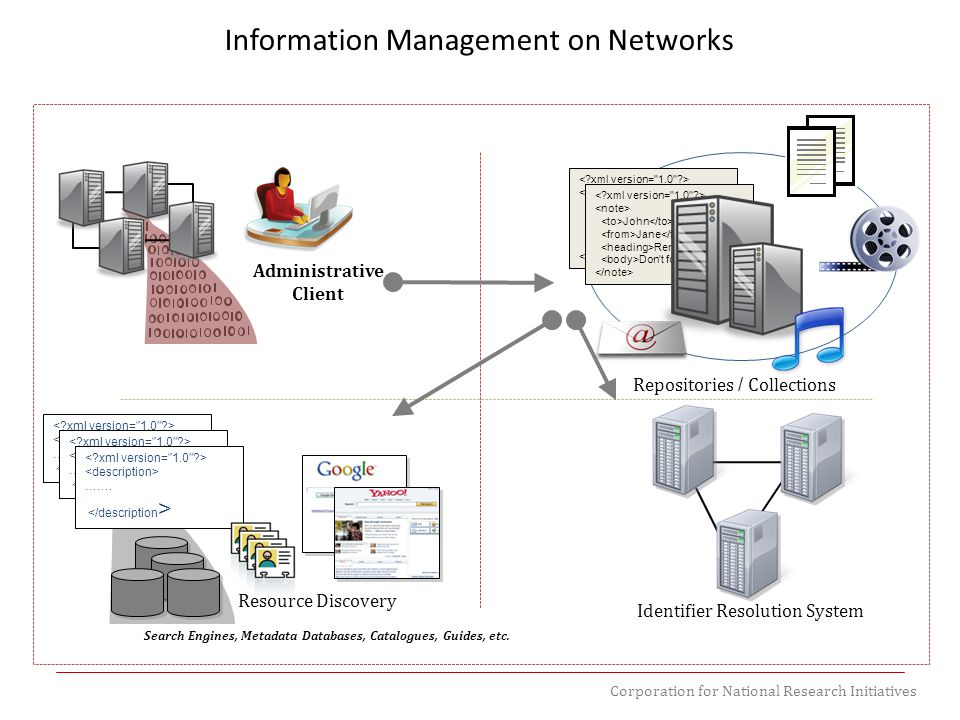 Corporation for National Research Initiatives Information Management on Networks Administrative Client John Jane Reminder Don't forget me! Repositorie