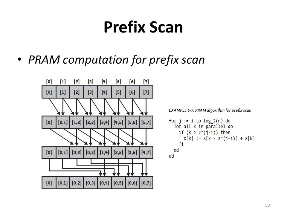 Prefix Scan PRAM computation for prefix scan 50