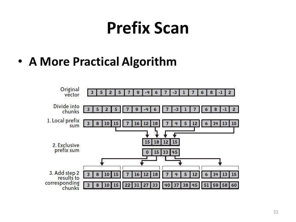 Prefix Scan A More Practical Algorithm 51