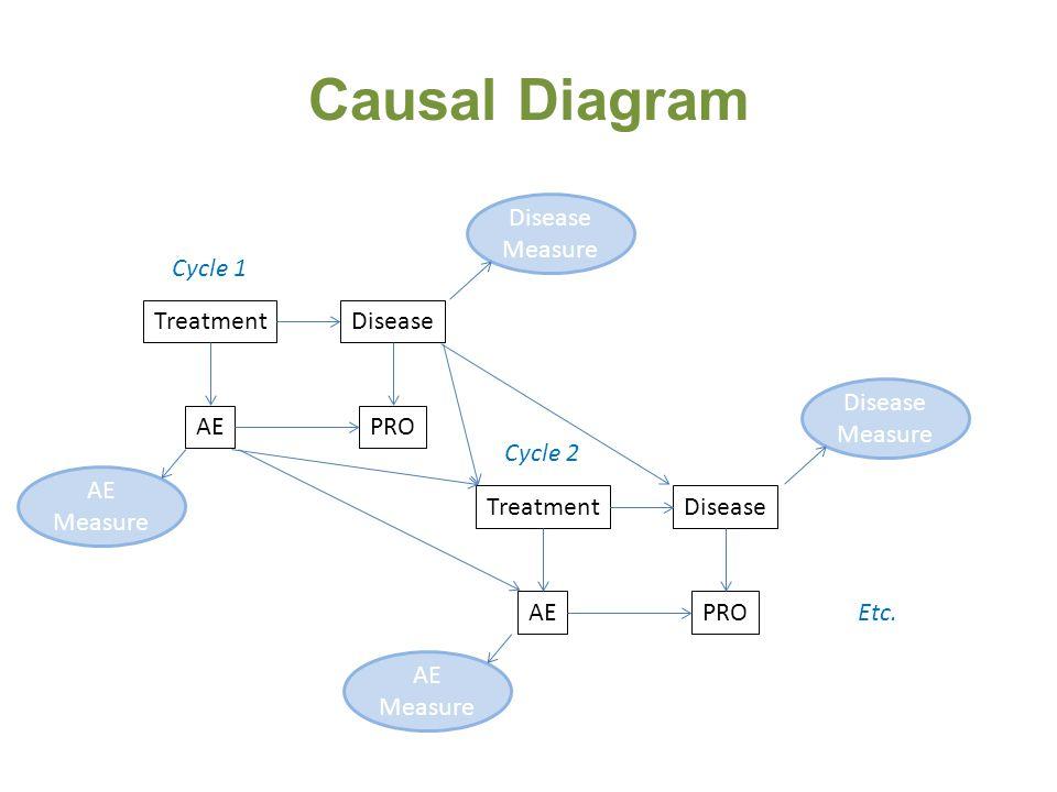 Causal Diagram Treatment PROAE Disease Cycle 1 Treatment PROAE Disease Cycle 2 Etc. Disease Measure AE Measure Disease Measure AE Measure