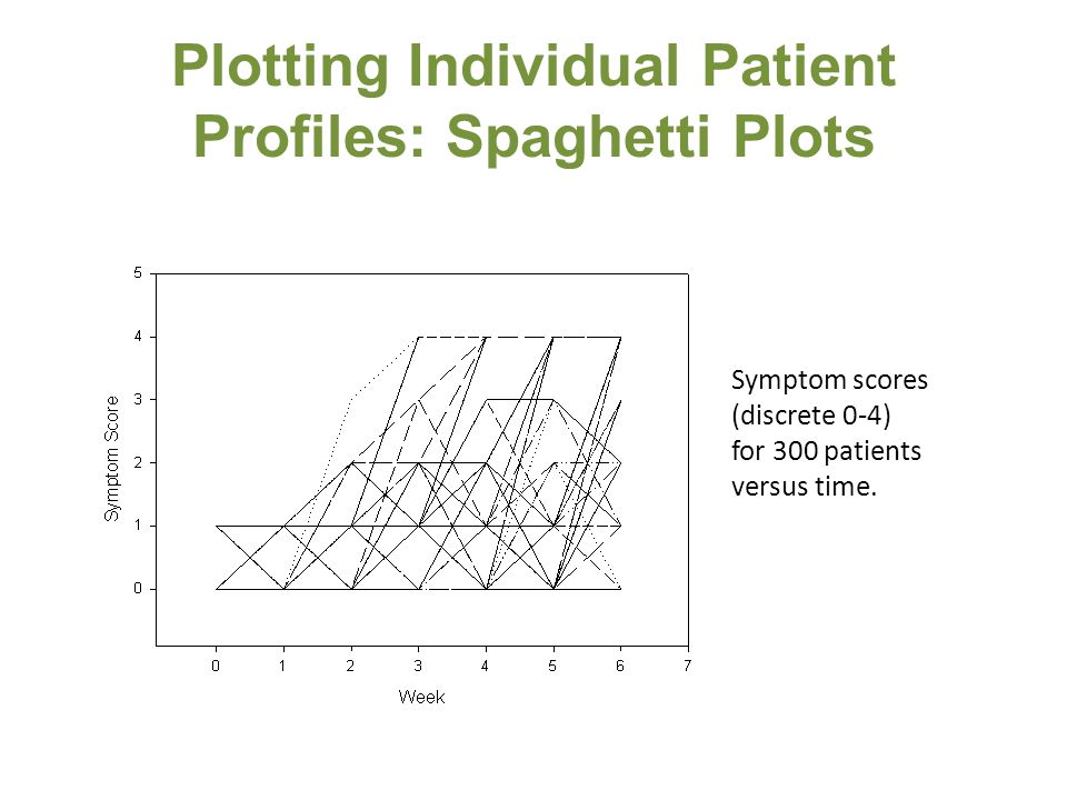 Plotting Individual Patient Profiles: Spaghetti Plots Symptom scores (discrete 0-4) for 300 patients versus time.