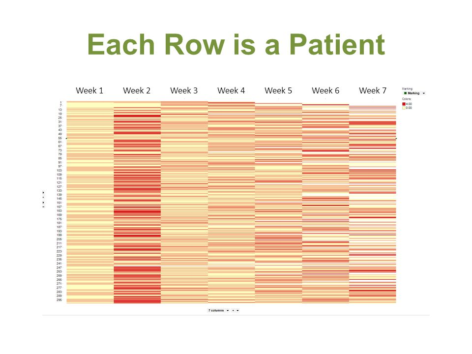 Each Row is a Patient Week 1Week 2Week 3Week 4Week 5Week 6Week 7
