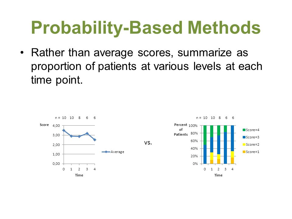 Probability-Based Methods Rather than average scores, summarize as proportion of patients at various levels at each time point.