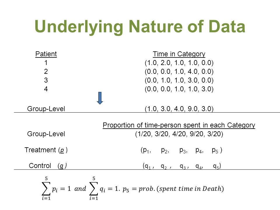 Underlying Nature of Data PatientTime in Category 1(1.0, 2.0, 1.0, 1.0, 0.0) 2(0.0, 0.0, 1.0, 4.0, 0.0) 3(0.0, 1.0, 1.0, 3.0, 0.0) 4(0.0, 0.0, 1.0, 1.0, 3.0) Group-Level(1.0, 3.0, 4.0, 9.0, 3.0) Proportion of time-person spent in each Category Group-Level(1/20, 3/20, 4/20, 9/20, 3/20) Treatment ( p ) (p 1, p 2, p 3, p 4, p 5 ) Control ( q ) (q 1, q 2, q 3, q 4, q 5 )