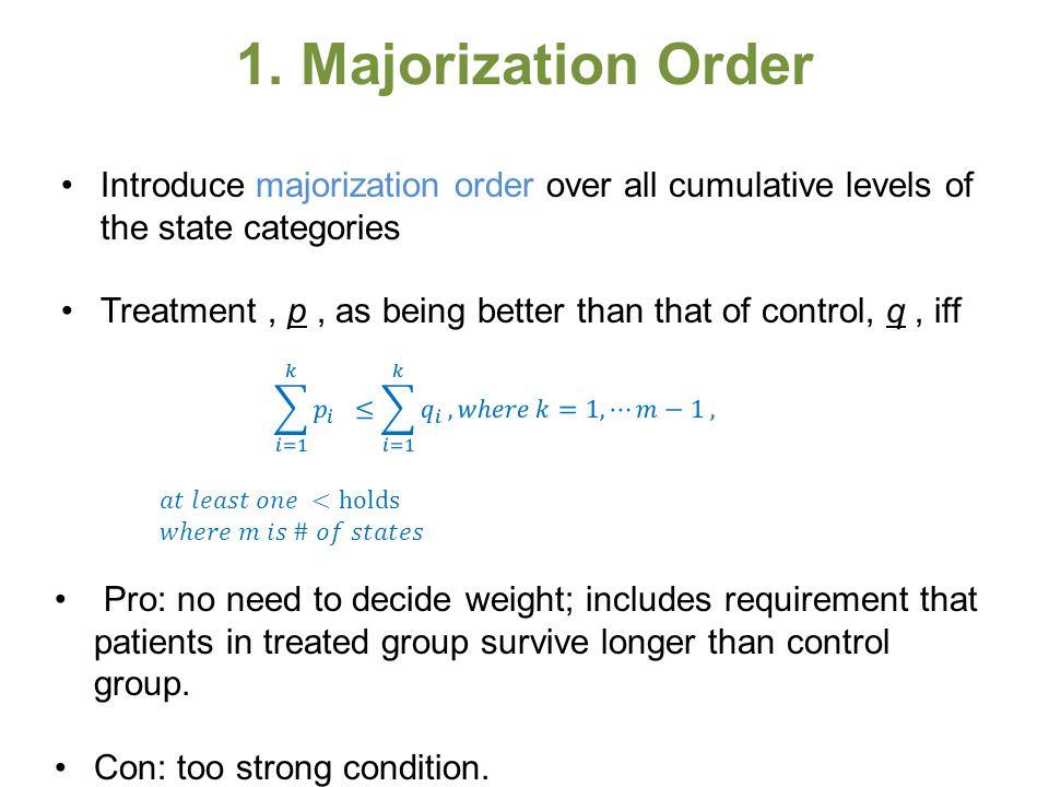 1. Majorization Order