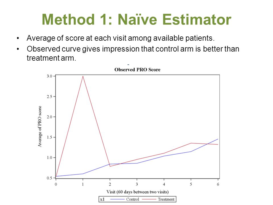 Method 1: Naïve Estimator Average of score at each visit among available patients. Observed curve gives impression that control arm is better than tre