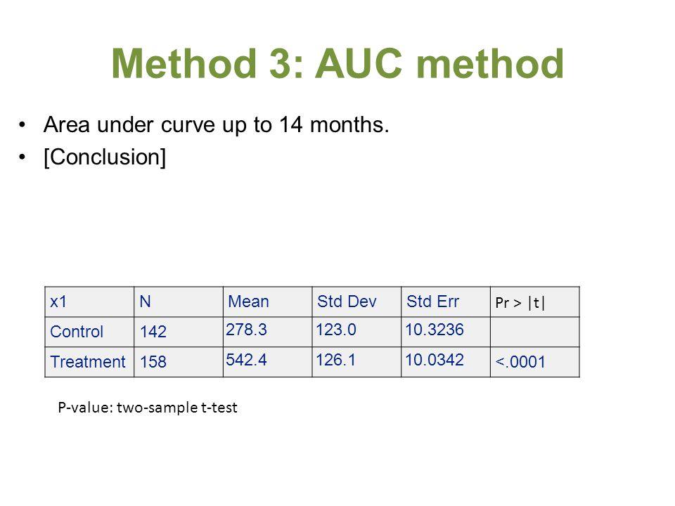 Method 3: AUC method Area under curve up to 14 months. [Conclusion] x1NMeanStd DevStd Err Pr > |t| Control142 278.3123.010.3236 Treatment158 542.4126.