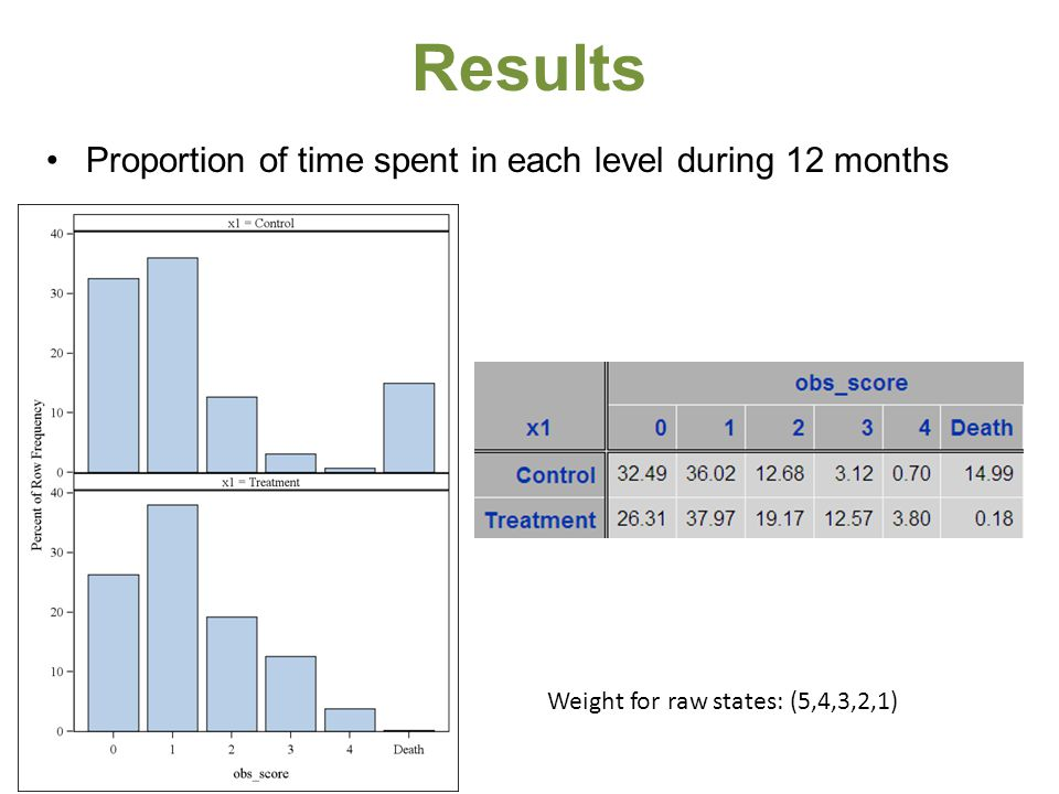 Results Proportion of time spent in each level during 12 months Weight for raw states: (5,4,3,2,1)