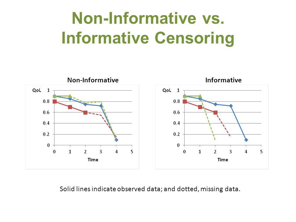 Non-Informative vs.