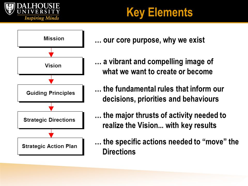 Key Elements Mission Vision Guiding Principles Strategic Action Plan Strategic Directions … a vibrant and compelling image of what we want to create or become … our core purpose, why we exist … the fundamental rules that inform our decisions, priorities and behaviours … the specific actions needed to move the Directions … the major thrusts of activity needed to realize the Vision...