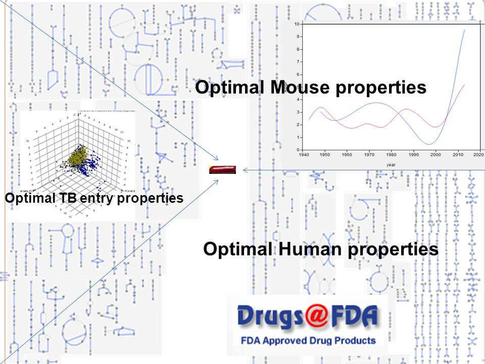 Optimal Human properties Optimal Mouse properties Optimal TB entry properties