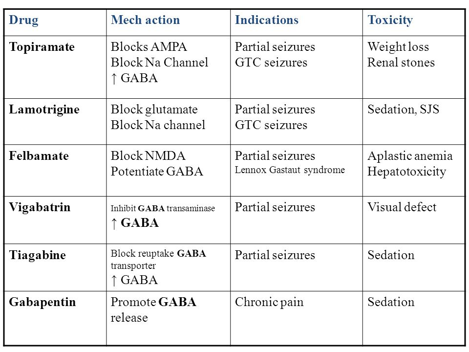 DrugMech actionIndicationsToxicity TopiramateBlocks AMPA Block Na Channel ↑ GABA Partial seizures GTC seizures Weight loss Renal stones LamotrigineBlo