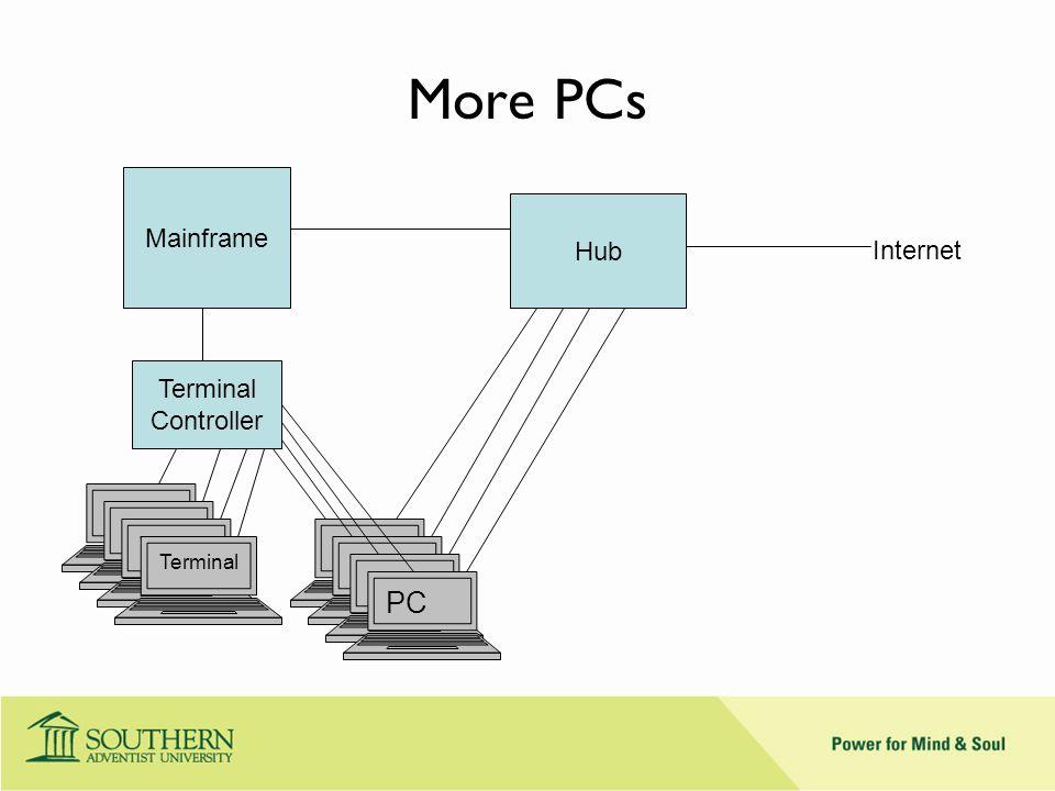 More PCs Mainframe Terminal Controller Termin al Hub PC Internet