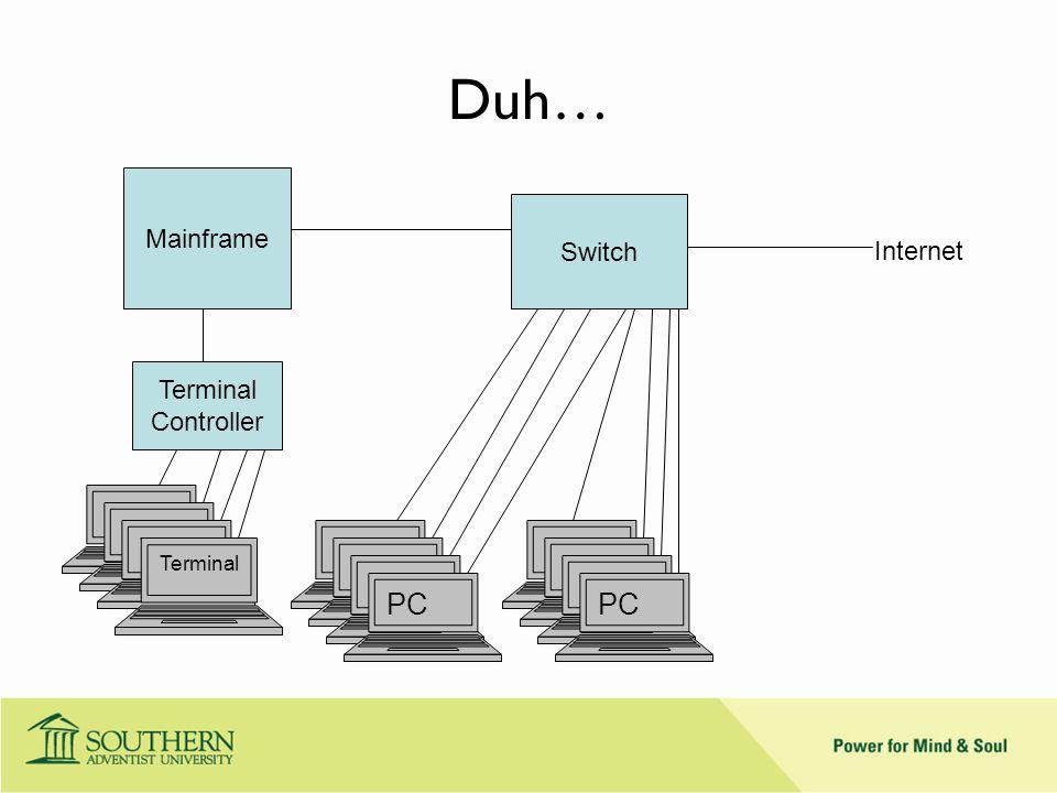 Duh… Mainframe Terminal Controller Termin al Switch PC Internet PC