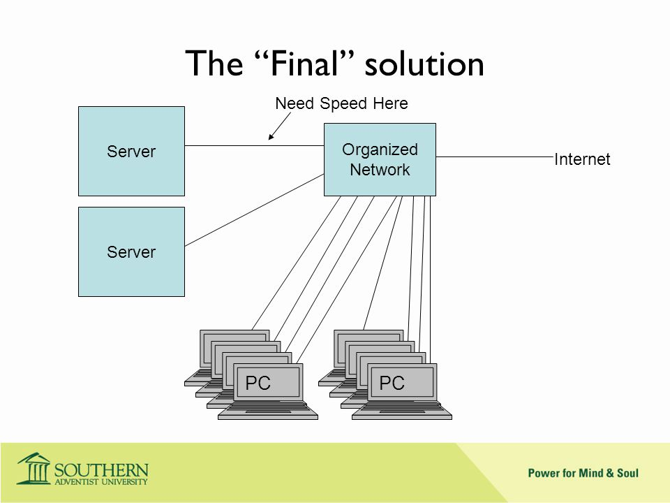 The Final solution Server Organized Network PC Internet PC Need Speed Here Server