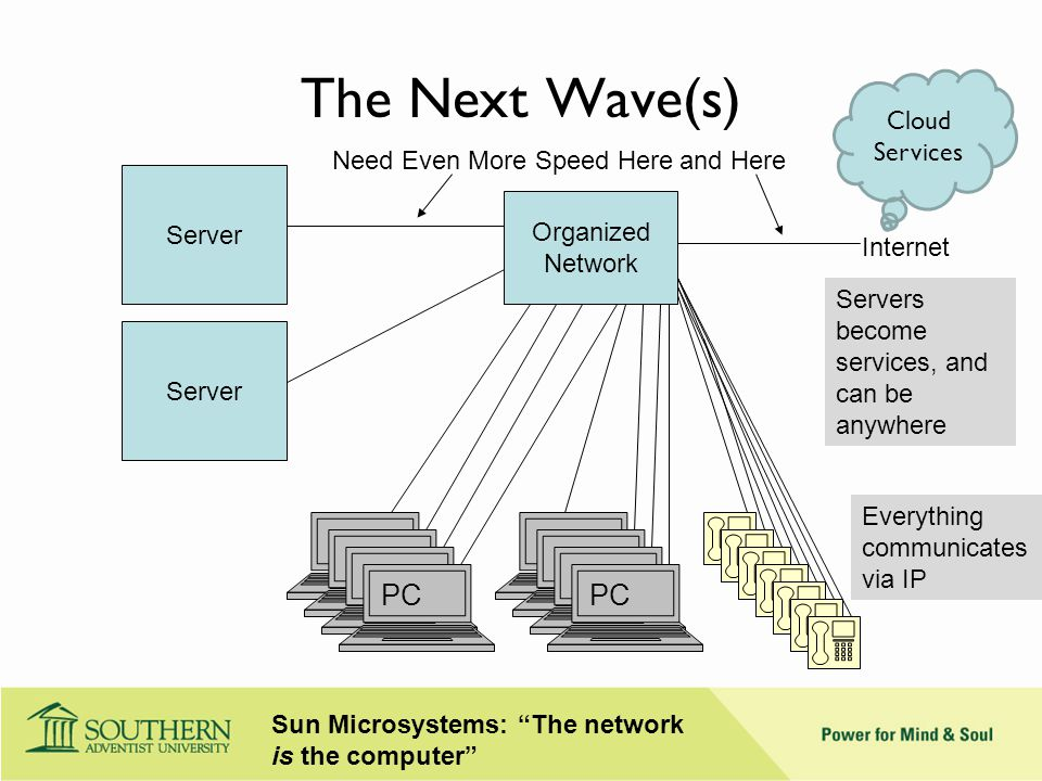 The Next Wave(s) Server Organized Network PC Internet PC Need Even More Speed Here Server Cloud Services Servers become services, and can be anywhere Everything communicates via IP and Here Sun Microsystems: The network is the computer