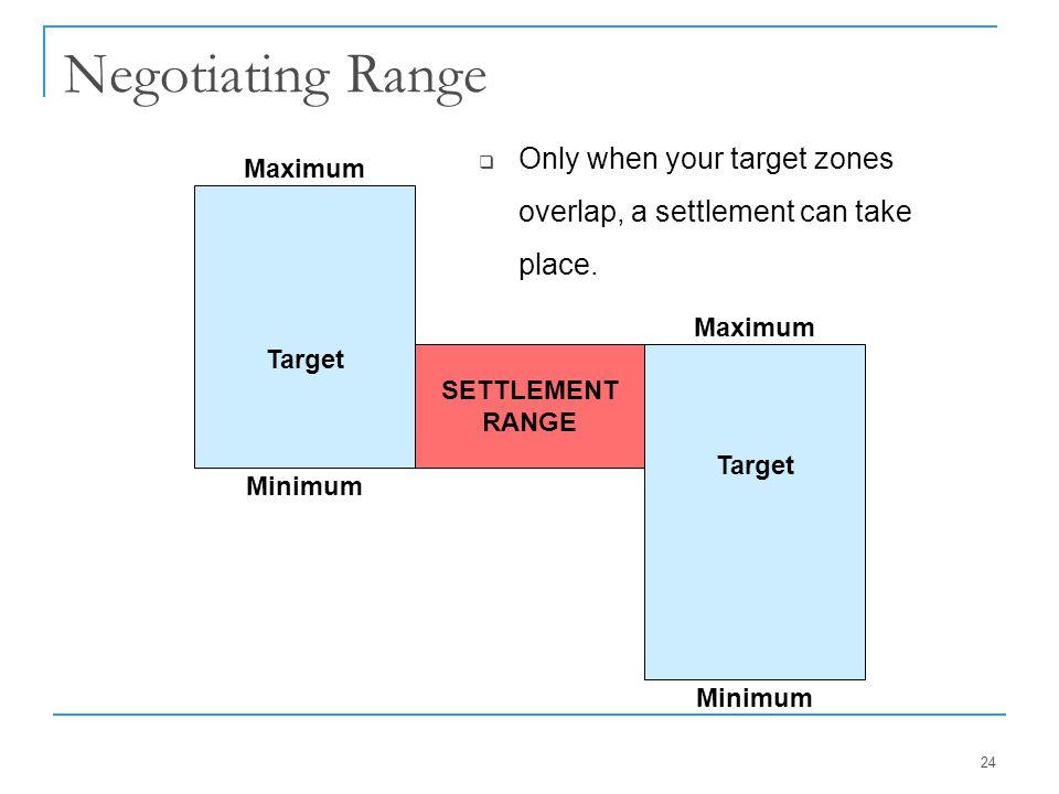 24 Negotiating Range SETTLEMENT RANGE Target Minimum Maximum Target Maximum Minimum  Only when your target zones overlap, a settlement can take place