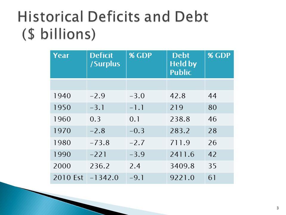 YearDeficit /Surplus % GDP Debt Held by Public % GDP 1940-2.9-3.042.844 1950-3.1-1.121980 19600.30.1238.846 1970-2.8-0.3283.228 1980-73.8-2.7711.926 1990-221-3.92411.642 2000236.22.43409.835 2010 Est-1342.0-9.19221.061 3