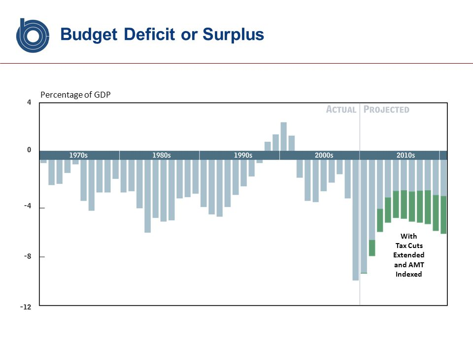 With Tax Cuts Extended and AMT Indexed Budget Deficit or Surplus Percentage of GDP