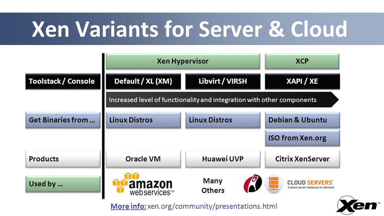 11 Xen Variants for Server & Cloud Xen Hypervisor XCP Increased level of functionality and integration with other components Default / XL (XM) Toolsta