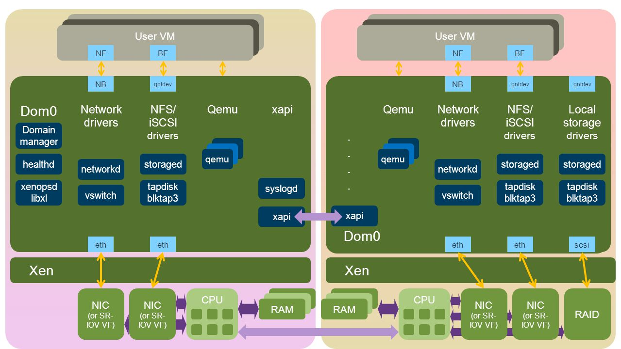 CPU RAM NIC (or SR- IOV VF) NIC (or SR- IOV VF) NIC (or SR- IOV VF) NIC (or SR- IOV VF) RAID Xen Dom0 Network drivers NFS/ iSCSI drivers Qemu xapiLocal storage drivers NFS/ iSCSI drivers Network drivers Qemu eth scsi User VM NB gntdev NB NFBFNFBF qemu xapi vswitch networkd tapdisk blktap3 storaged syslogd vswitch networkd tapdisk blktap3 storaged tapdisk blktap3 storaged gntdev Dom0 xenopsd libxl healthd Domain manager Dom0........