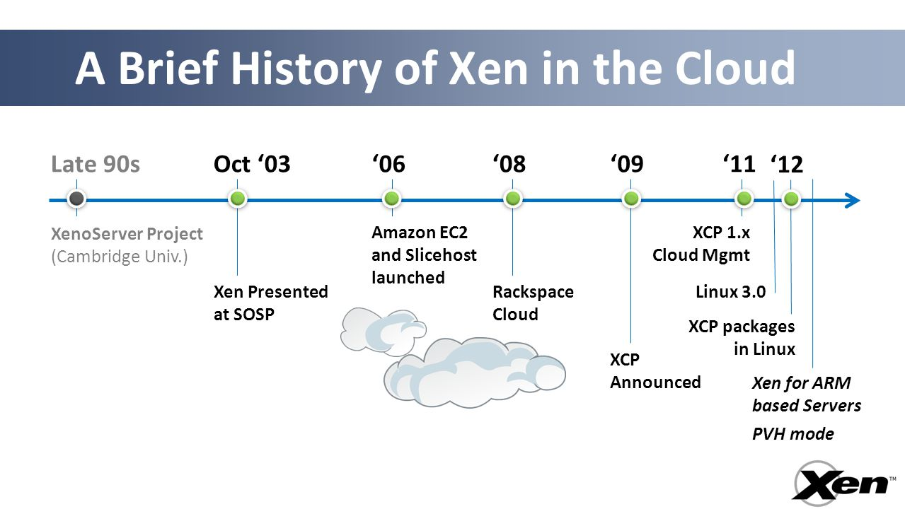 A Brief History of Xen in the Cloud Oct '03 Xen Presented at SOSP XCP 1.x Cloud Mgmt '08'06 Amazon EC2 and Slicehost launched Rackspace Cloud Late 90s