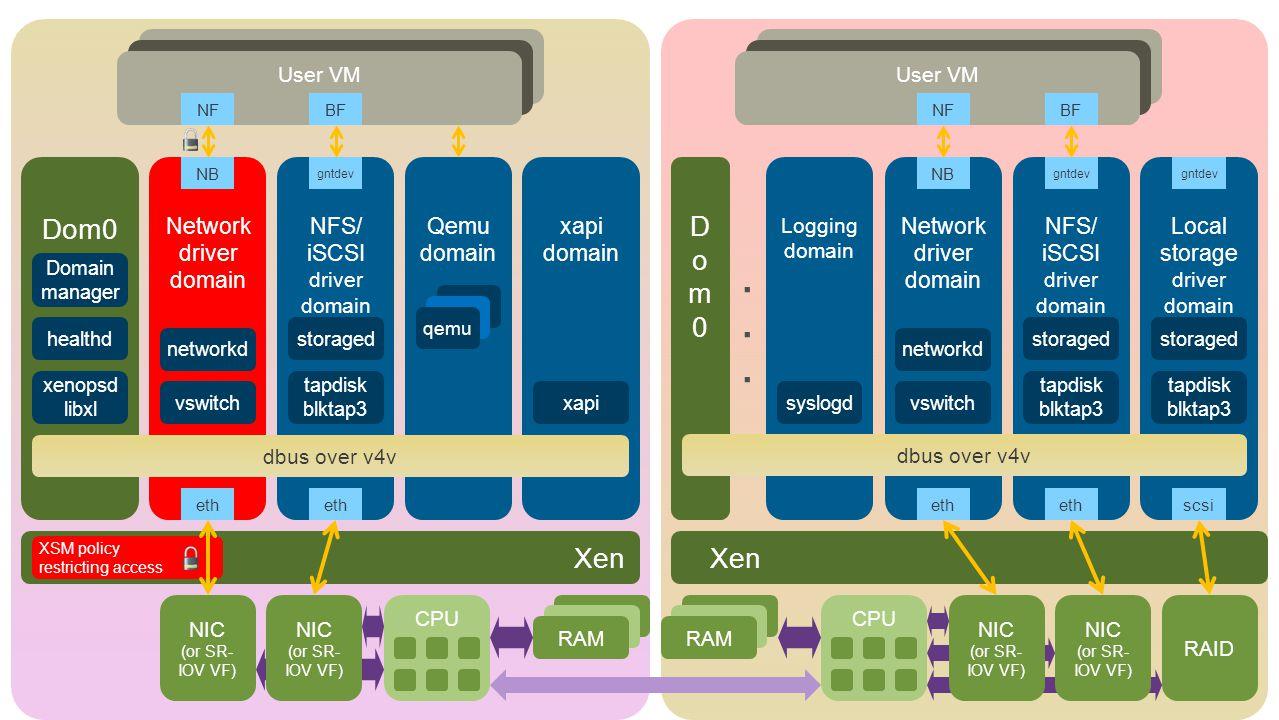 CPU RAM NIC (or SR- IOV VF) NIC (or SR- IOV VF) NIC (or SR- IOV VF) NIC (or SR- IOV VF) RAID Xen Dom0 Network driver domain NFS/ iSCSI driver domain Qemu domain xapi domain Logging domain Local storage driver domain NFS/ iSCSI driver domain Network driver domain eth scsi User VM NB gntdev NB NFBFNFBF qemu xapi xenopsd libxl healthd Domain manager vswitch networkd tapdisk blktap3 storaged syslogdvswitch networkd tapdisk blktap3 storaged tapdisk blktap3 storaged gntdev XSM policy restricting access Dom0Dom0......