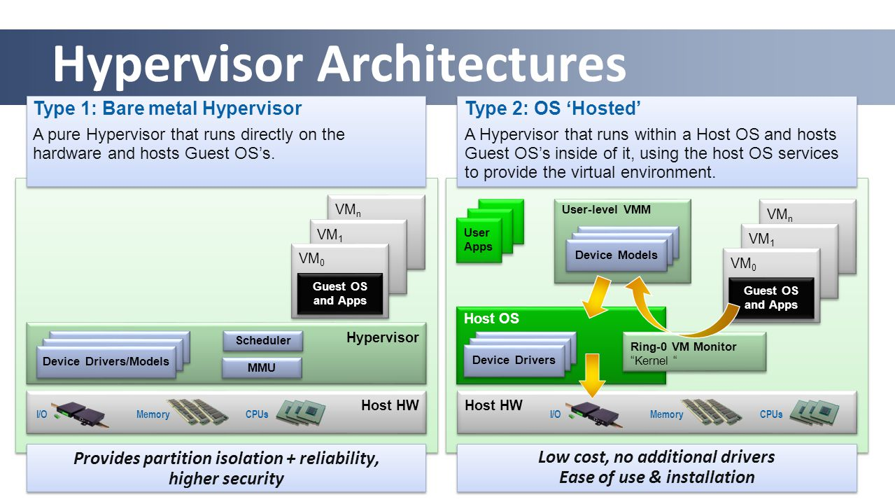 Hypervisor Architectures Type 1: Bare metal Hypervisor A pure Hypervisor that runs directly on the hardware and hosts Guest OS's. Type 2: OS 'Hosted'