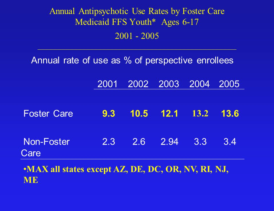 Annual Antipsychotic Use Rates by Foster Care Medicaid FFS Youth* Ages 6-17 2001 - 2005 __________________________________________________________ MAX all states except AZ, DE, DC, OR, NV, RI, NJ, ME Annual rate of use as % of perspective enrollees 20012002200320042005 Foster Care9.310.512.1 13.2 13.6 Non-Foster Care 2.32.62.943.33.4