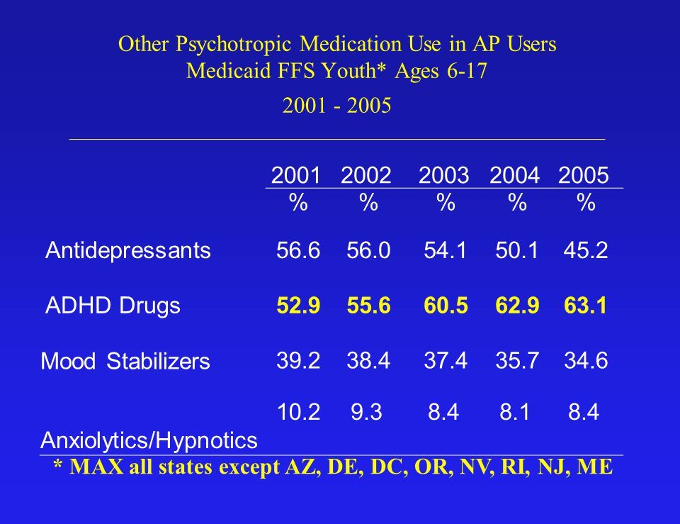 Trends in Use Among Children and Youth In recent years antipsychotic use rates among youth increased substantially, with a substantial portion of use received by youth who did not receive a diagnosis of schizophrenia, autism, bipolar, CD or DBD.