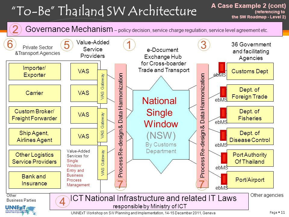 Page  11 UNNExT Workshop on SW Planning and Implementation, 14-15 December 2011, Geneva To-Be Thailand SW Architecture Importer/ Exporter Carrier Ship Agent, Airlines Agent Custom Broker/ Freight Forwarder Bank and Insurance Other Logistics Service Providers Private Sector &Transport Agencies Other Business Parties VAS Value-Added Service Providers Value-Added Services for Single Window Entry and Business Process Management 5 6 National Single Window (NSW) By Customs Department e-Document Exchange Hub for Cross-boarder Trade and Transport 1 ICT National Infrastructure and related IT Laws responsible by Ministry of ICT 4 Governance Mechanism – policy decision, service charge regulation, service level agreement etc.