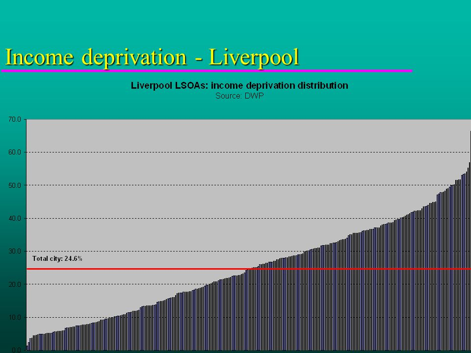 Income deprivation - Liverpool