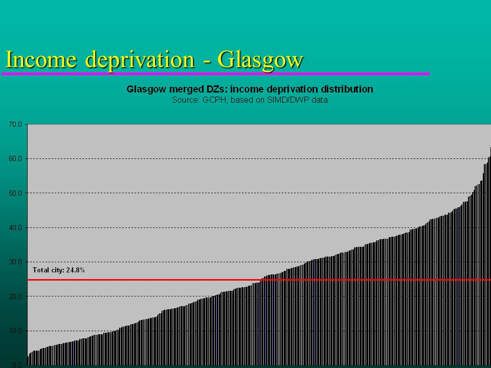 Income deprivation - Glasgow