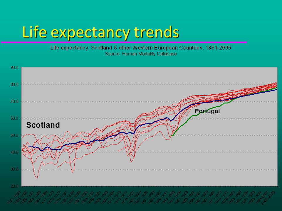 Life expectancy trends Portugal Scotland