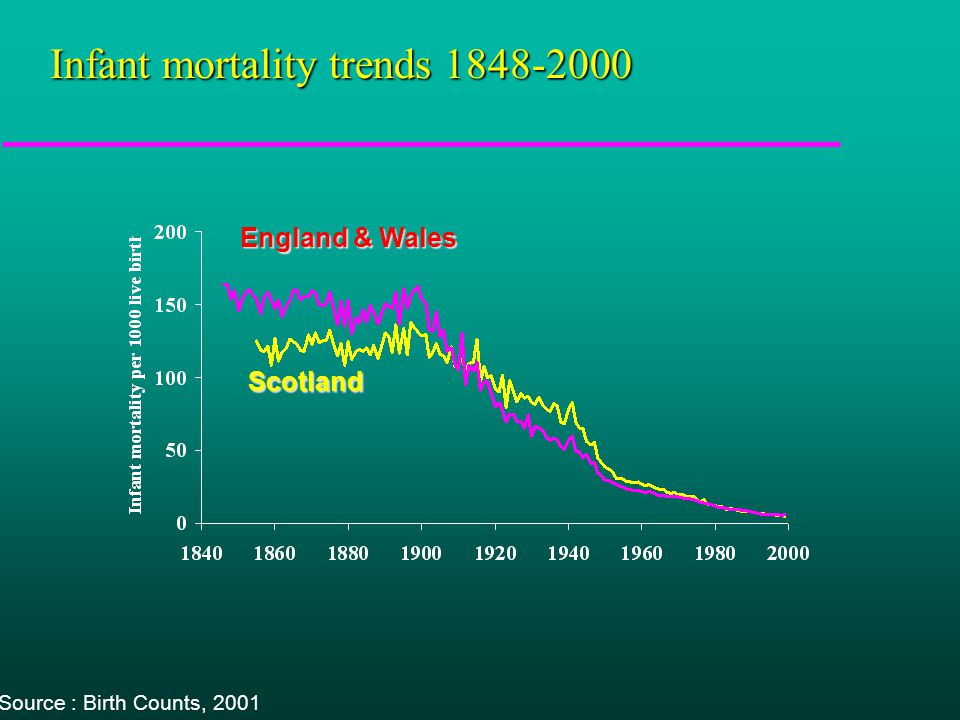 All cause mortality in Scotland in European context M ales age 1-14 years Age-standardised mortality per 100,000
