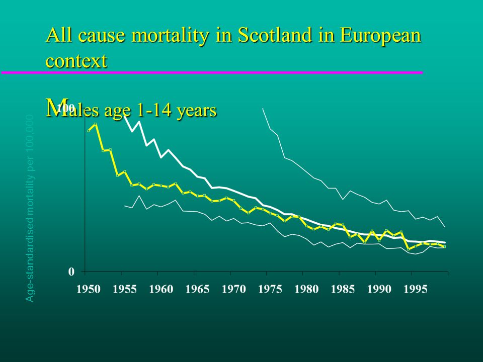 Male mortality 15-75 Scotland and 15 other European countries