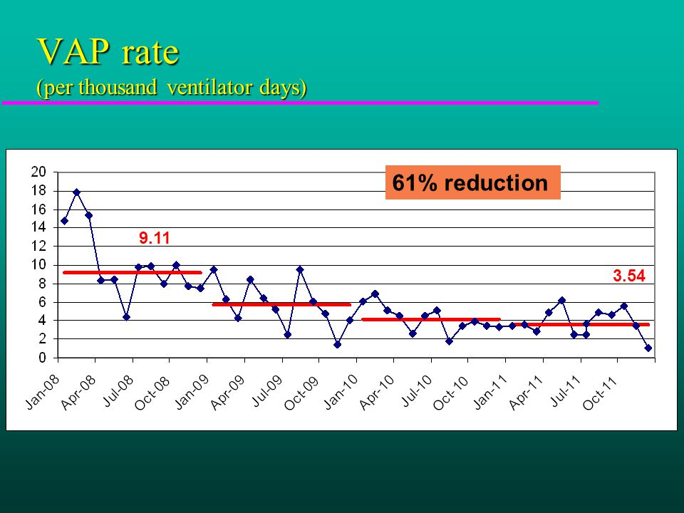 VAP rate (per thousand ventilator days) 9.11 3.54 61% reduction