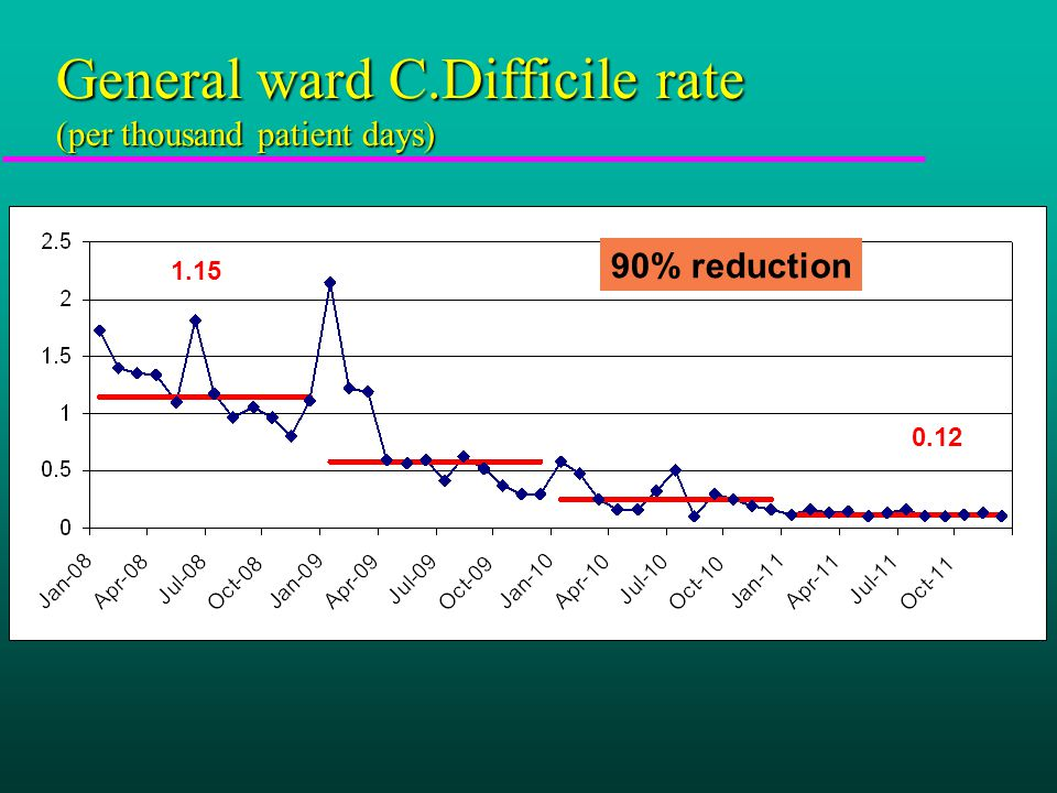 General ward C.Difficile rate (per thousand patient days) 1.15 0.12 90% reduction