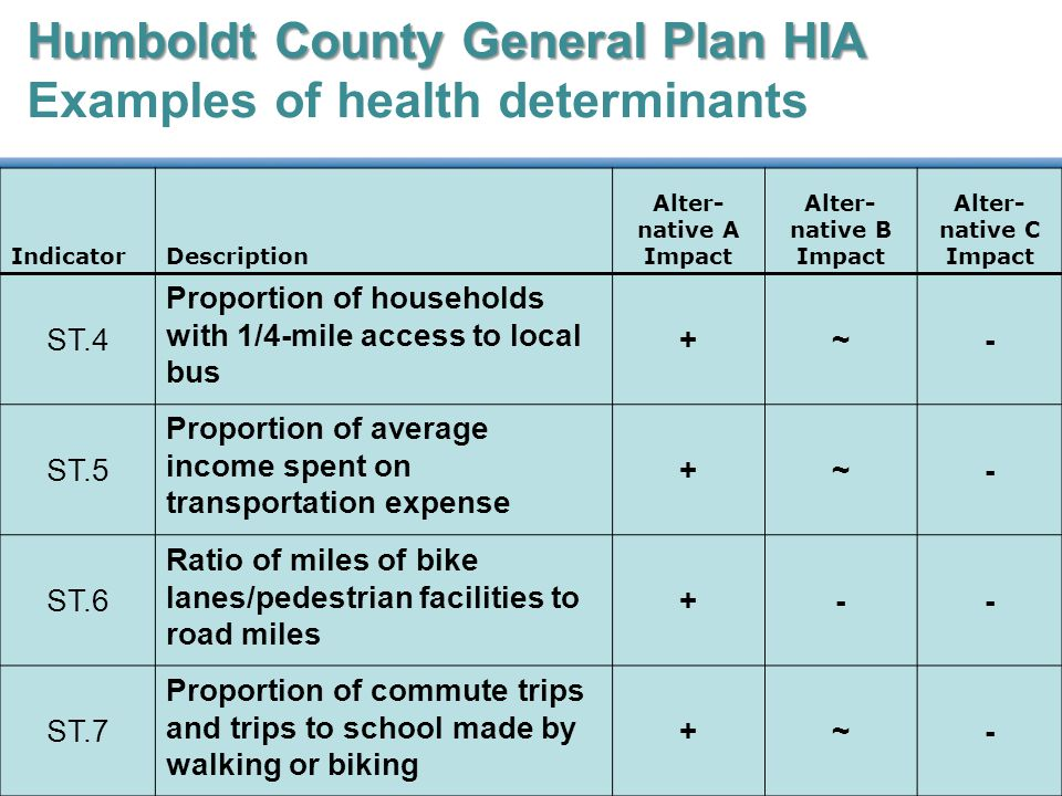 Humboldt County General Plan HIA Humboldt County General Plan HIA Examples of health determinants IndicatorDescription Alter- native A Impact Alter- native B Impact Alter- native C Impact ST.4 Proportion of households with 1/4-mile access to local bus +~- ST.5 Proportion of average income spent on transportation expense +~- ST.6 Ratio of miles of bike lanes/pedestrian facilities to road miles +-- ST.7 Proportion of commute trips and trips to school made by walking or biking +~-