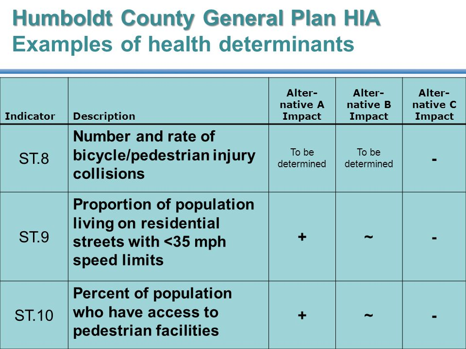 Humboldt County General Plan HIA Humboldt County General Plan HIA Examples of health determinants IndicatorDescription Alter- native A Impact Alter- native B Impact Alter- native C Impact ST.8 Number and rate of bicycle/pedestrian injury collisions To be determined - ST.9 Proportion of population living on residential streets with <35 mph speed limits +~- ST.10 Percent of population who have access to pedestrian facilities +~-