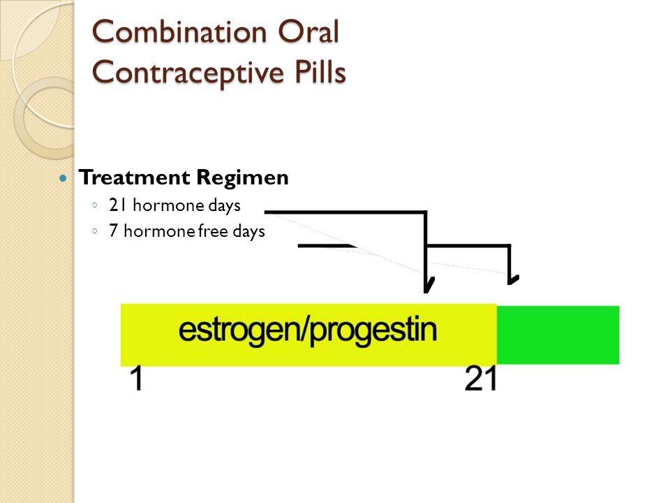 Combination Oral Contraceptive Pills Treatment Regimen ◦ 21 hormone days ◦ 7 hormone free days