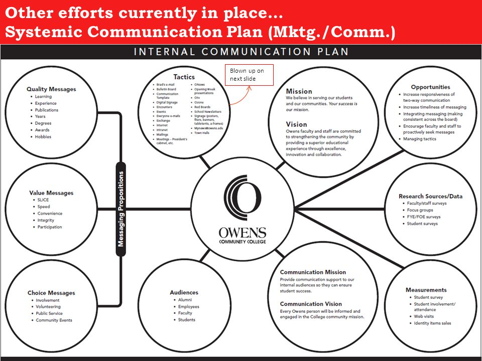 Other efforts currently in place… Systemic Communication Plan (Mktg./Comm.) Blown up on next slide