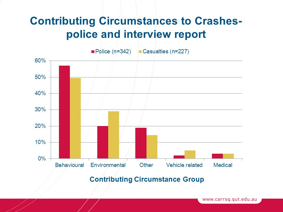 Contributing Circumstances to Crashes- police and interview report Contributing Circumstance Group