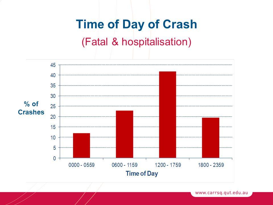 (Fatal & hospitalisation) Time of Day of Crash % of Crashes