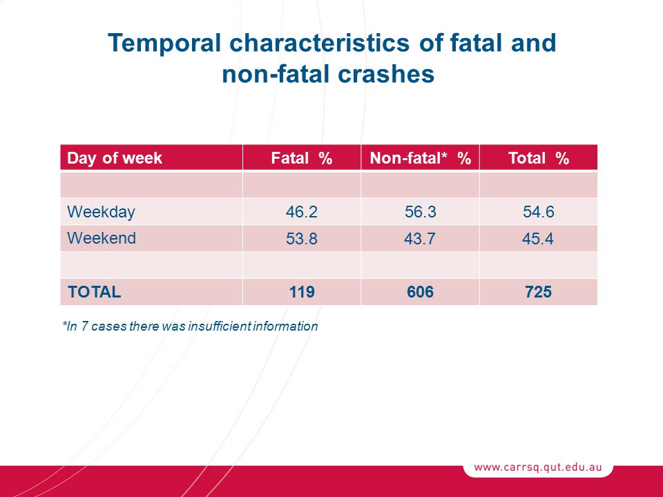 Temporal characteristics of fatal and non-fatal crashes Day of weekFatal %Non-fatal* %Total % Weekday46.256.354.6 Weekend 53.843.745.4 TOTAL119606725 *In 7 cases there was insufficient information