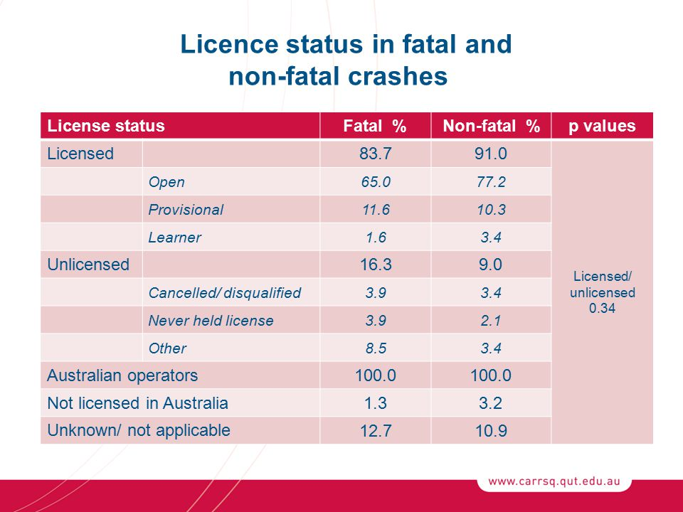 Licence status in fatal and non-fatal crashes License statusFatal %Non-fatal %p values Licensed 83.791.0 Licensed/ unlicensed 0.34 Open65.077.2 Provisional11.610.3 Learner1.63.4 Unlicensed 16.39.0 Cancelled/ disqualified3.93.4 Never held license3.92.1 Other8.53.4 Australian operators 100.0 Not licensed in Australia 1.33.2 Unknown/ not applicable 12.710.9