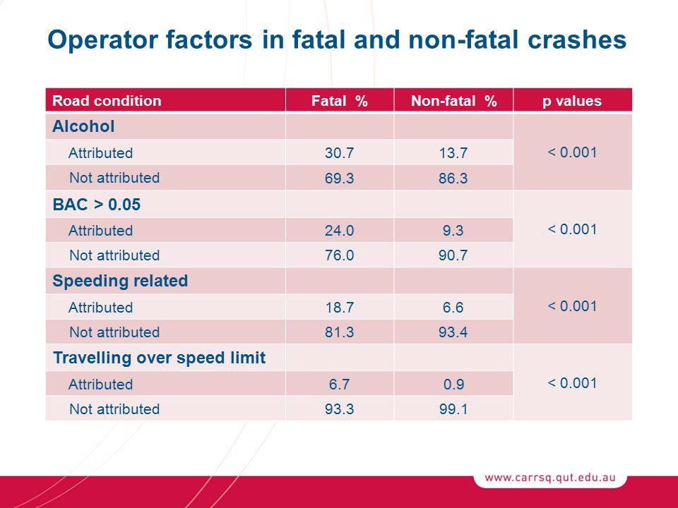 Road conditionFatal %Non-fatal %p values Alcohol < 0.001 Attributed 30.713.7 Not attributed 69.386.3 BAC > 0.05 < 0.001 Attributed 24.09.3 Not attributed 76.090.7 Speeding related < 0.001 Attributed 18.76.6 Not attributed 81.393.4 Travelling over speed limit < 0.001 Attributed 6.70.9 Not attributed 93.399.1 Operator factors in fatal and non-fatal crashes