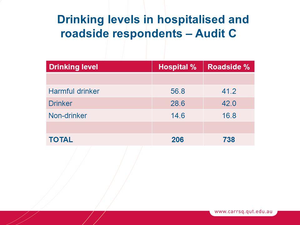 Drinking levelHospital %Roadside % Harmful drinker56.841.2 Drinker28.642.0 Non-drinker14.616.8 TOTAL206738 Drinking levels in hospitalised and roadside respondents – Audit C