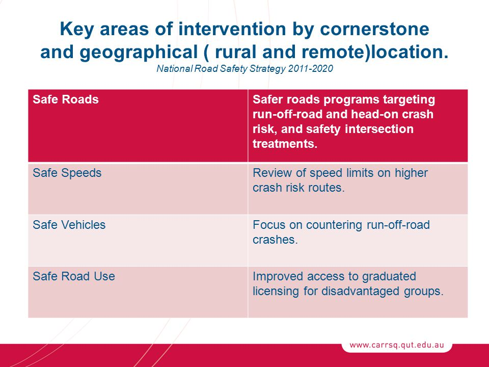 Key areas of intervention by cornerstone and geographical ( rural and remote)location.